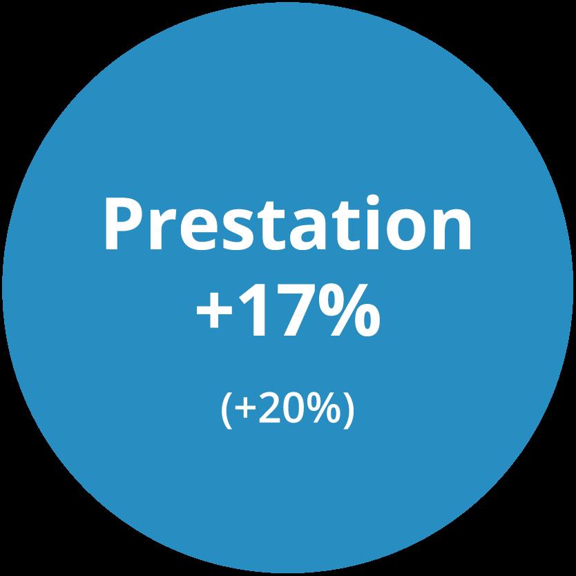 Prestation +17%, (Linkuras tidigare snitt +20%)