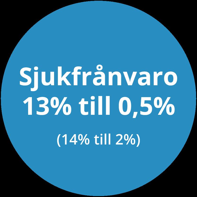 SJukfrånvaro 13% till 0,5%, (Linkuras tidigare snitt 14% till 2%)