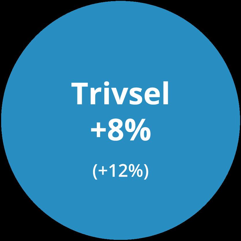 Trivsel +8%, (Linkuras tidigare snitt +12%)
