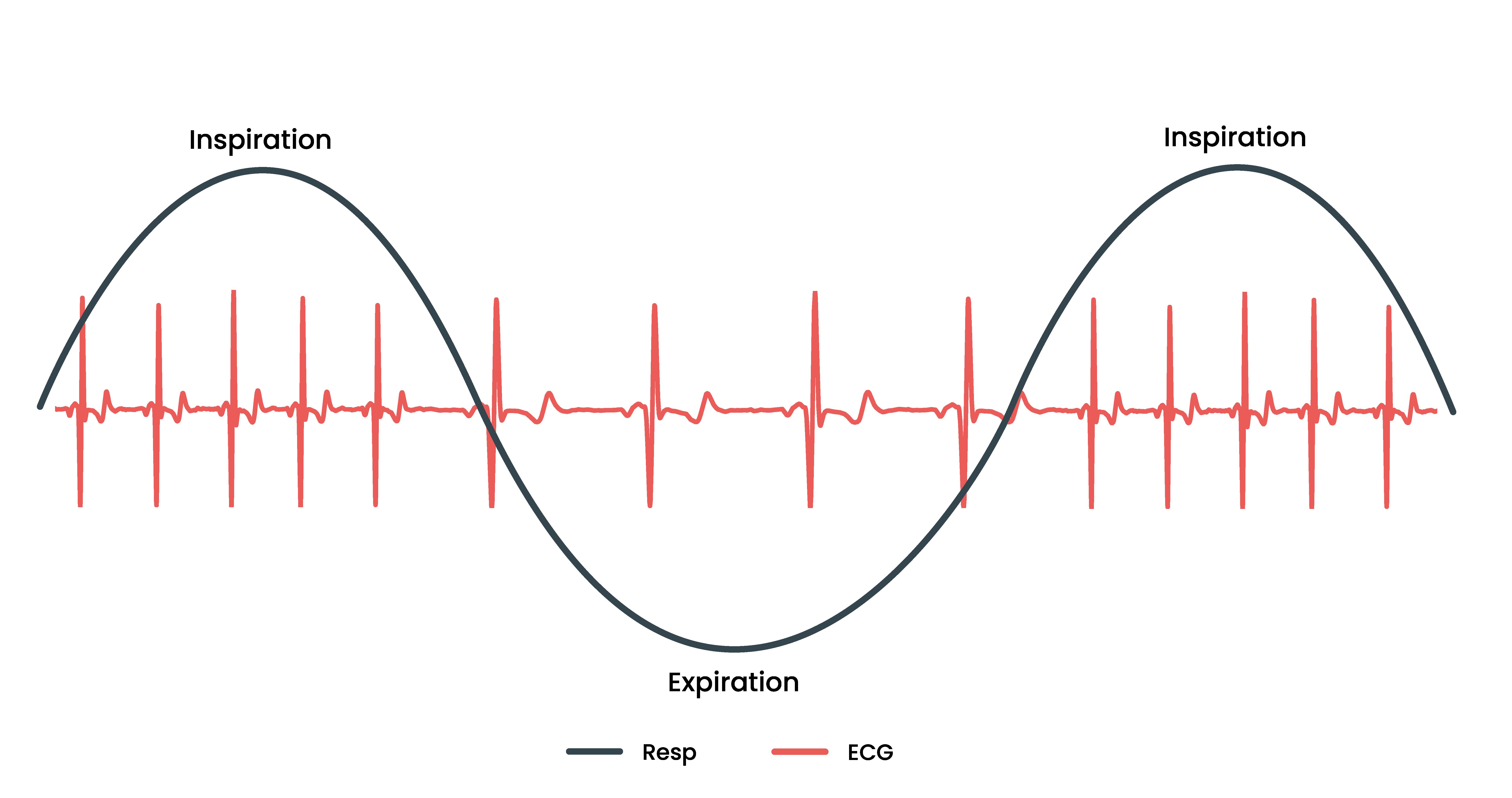 En bild visar hur HFV kan användas för att mäta mental kondition