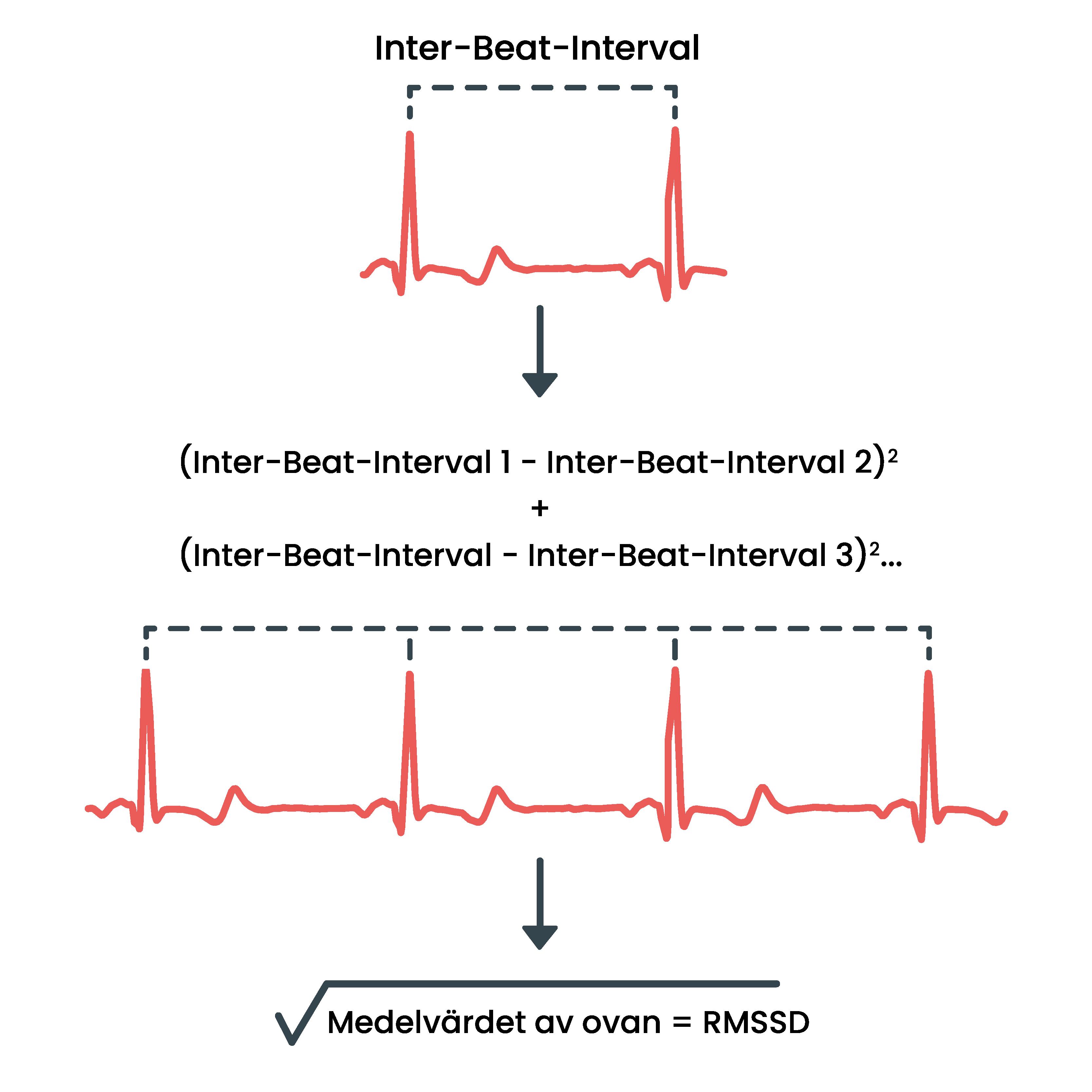 En ekvation som visar hur måttet rMSSD beräknas.