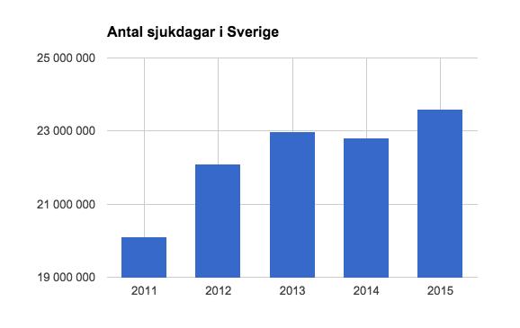Antalet sjukdagar i Sverige fortsätter öka
